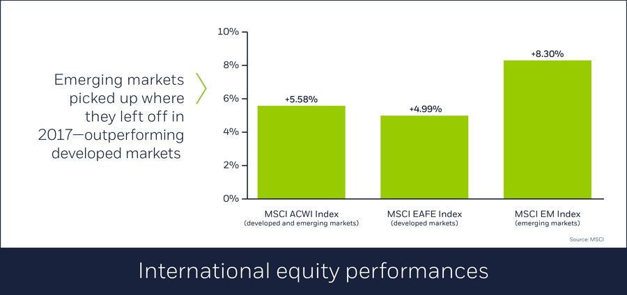International equity performances, 02/01/2018