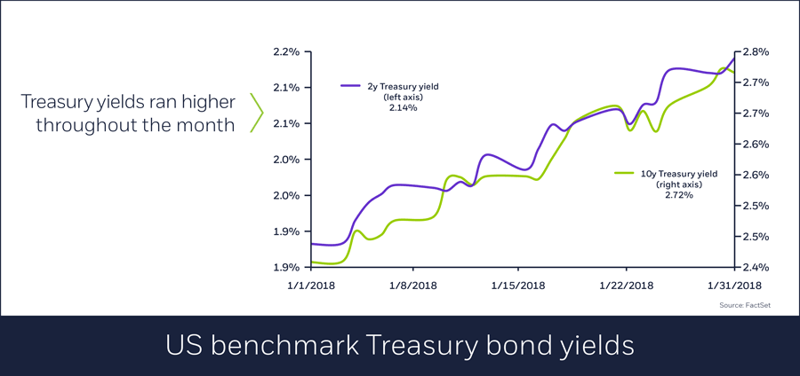 US benchmark Treasury bond yields, 02/01/2018