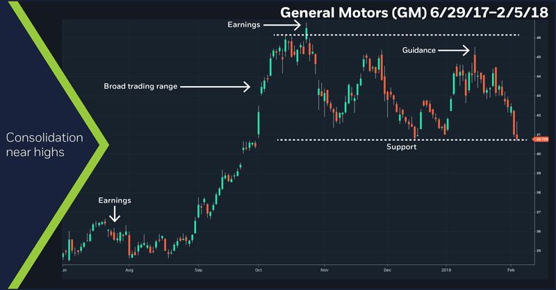 General Motors (GM), 6/29/17 – 2/5/18