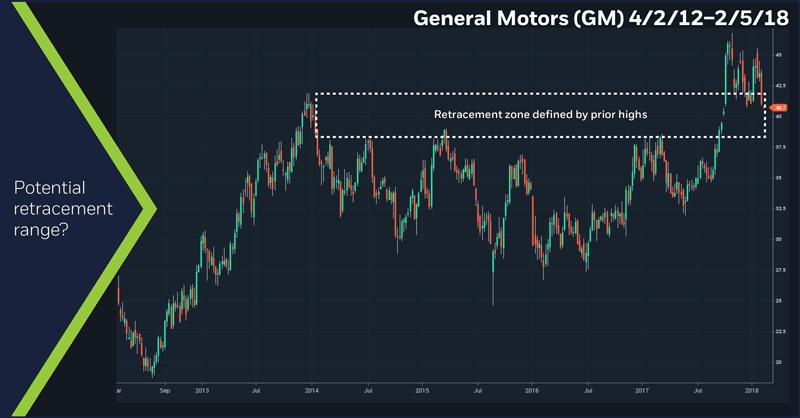 General Motors (GM), 4/2/12 – 2/5/18