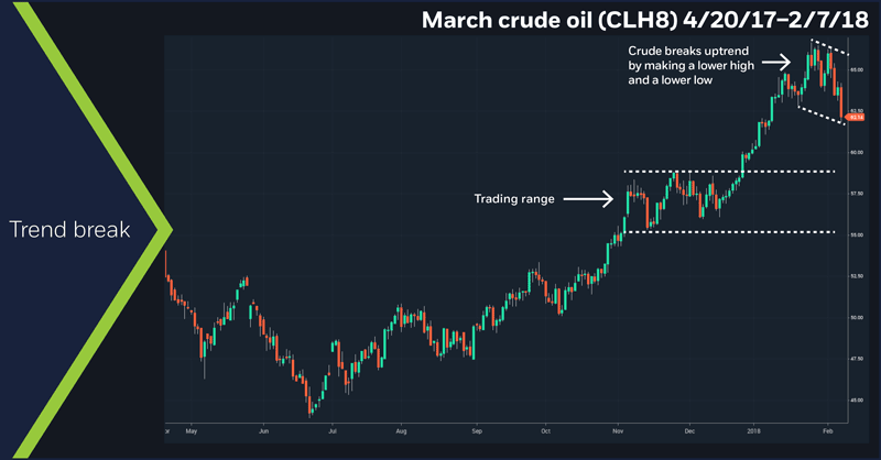 March crude oil (CLH8), 4/20/17 – 2/7/18