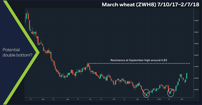 March wheat (ZWH8), 7/10/17 – 2/7/18