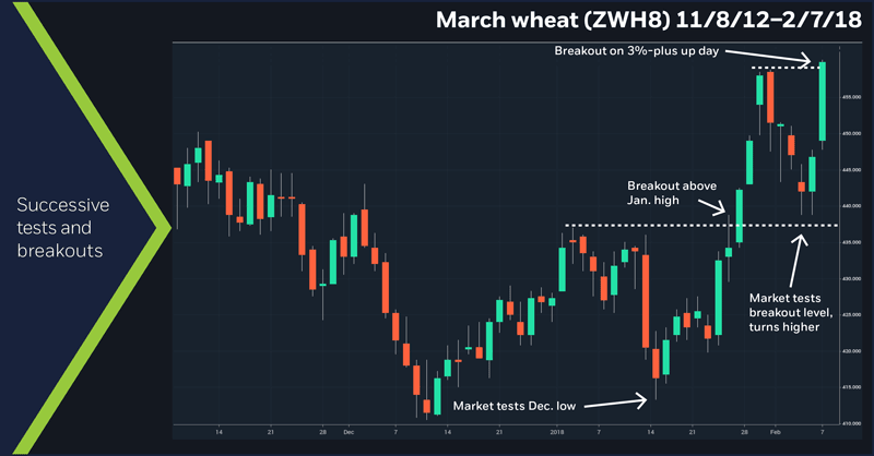 March wheat (ZWH8), 11/8/12 – 2/7/18