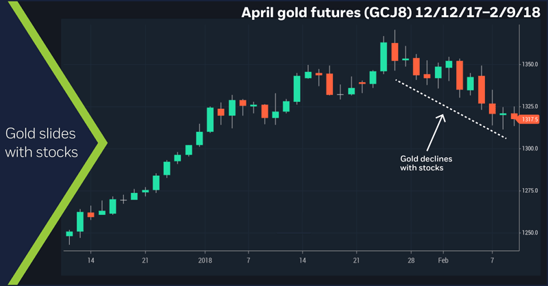 April gold futures (GCJ8), 12/12/17 – 2/9/18