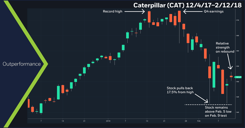 Caterpillar (CAT), 12/4/17 – 2/12/18