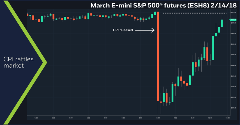 March E-mini S&P 500 futures (ESH8), 2/14/18
