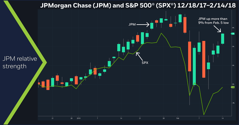 JPMorgan Chase (JPM) and S&P 500 (SPX), 12/18/17 – 2/14/18