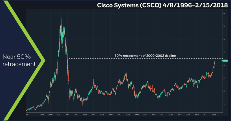 Cisco Systems (CSCO), 4-8-1996 – 2/15/18