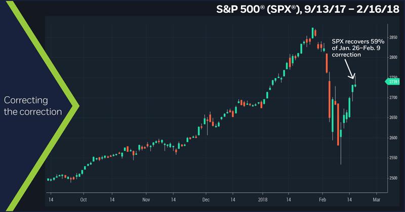 S&P 500 (SPX) 9/13/17 – 2/16/18