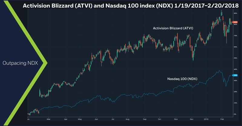 Activision Blizzard (ATVI) and Nasdaq 100 index (NDX), 1/19/17 – 2/20/18