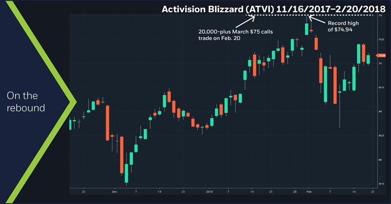 Activision Blizzard (ATVI), 11/16/2017 – 2/20/18