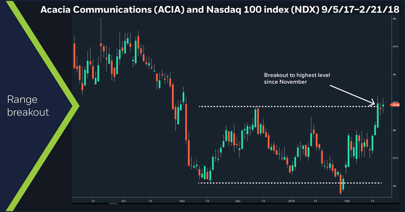 Acacia Communications (ACIA) and Nasdaq 100 index (NDX), 9/5/17 – 2/21/18