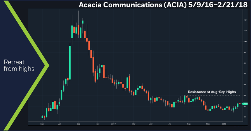 Acacia Communications (ACIA), 5/9/16 – 2/21/18