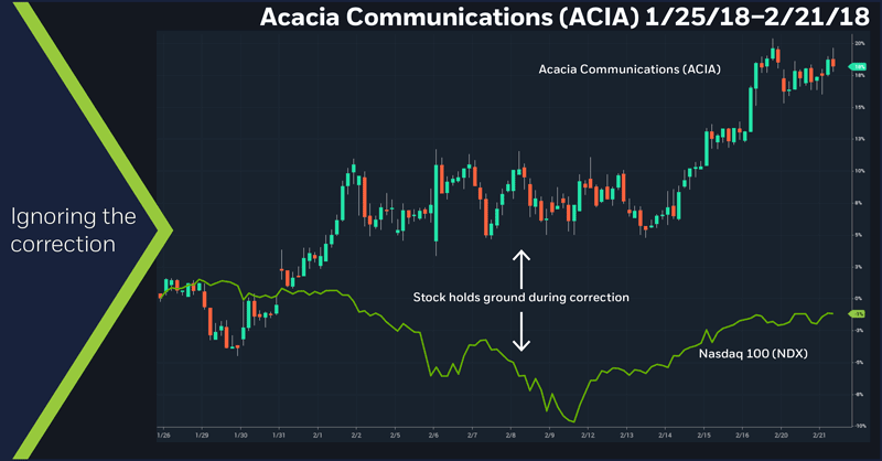 Acacia Communications (ACIA), 1/25/18 – 2/21/18
