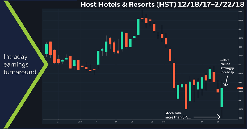 Host Hotels & Resorts (HST), 12/2/02 – 2/22/18