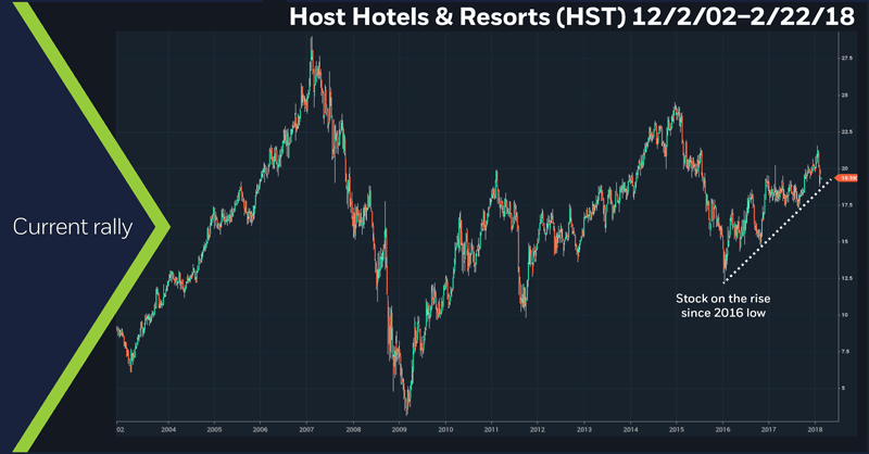 Host Hotels & Resorts (HST), 12/18/17 – 2/22/18