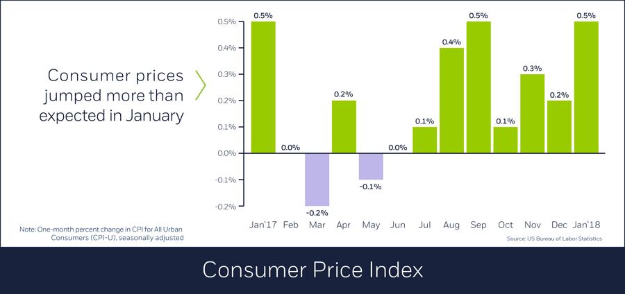 Consumer Price Index, 02/23/18