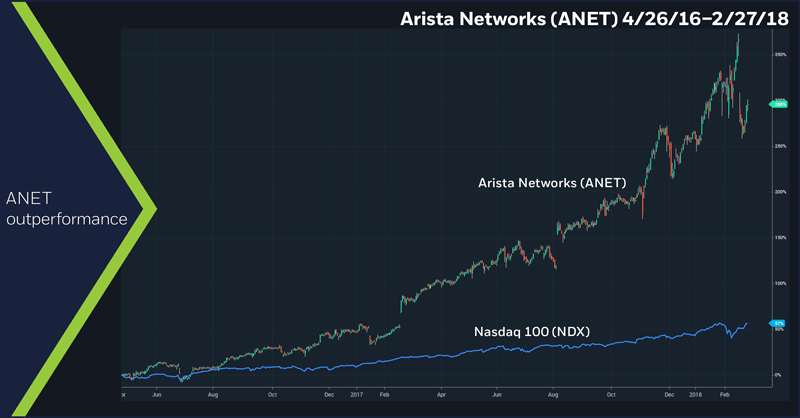 Arista Networks (ANET), 4/26/16 – 2/27/18