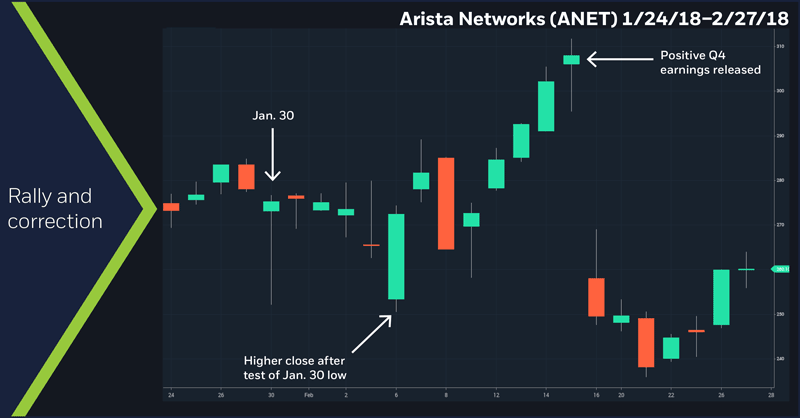 Arista Networks (ANET), 1/24/18 – 2/27/18.