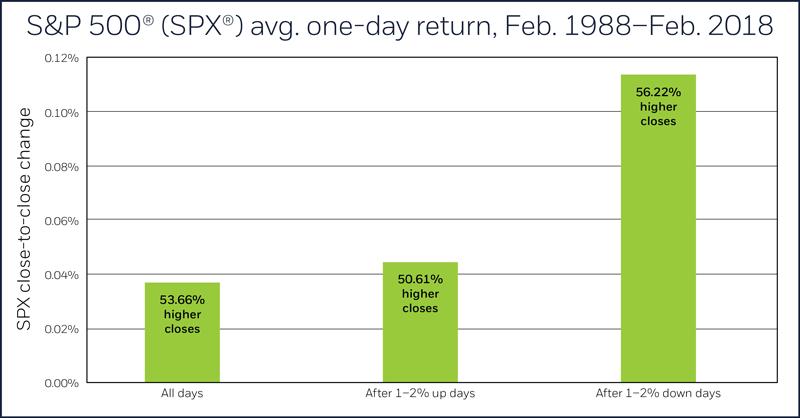 S&P 500 (SPX) avg. returns, Feb. '88-Feb. '18