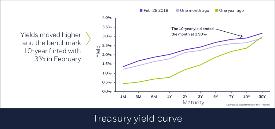 Treasury yield curve, 03/01/2018