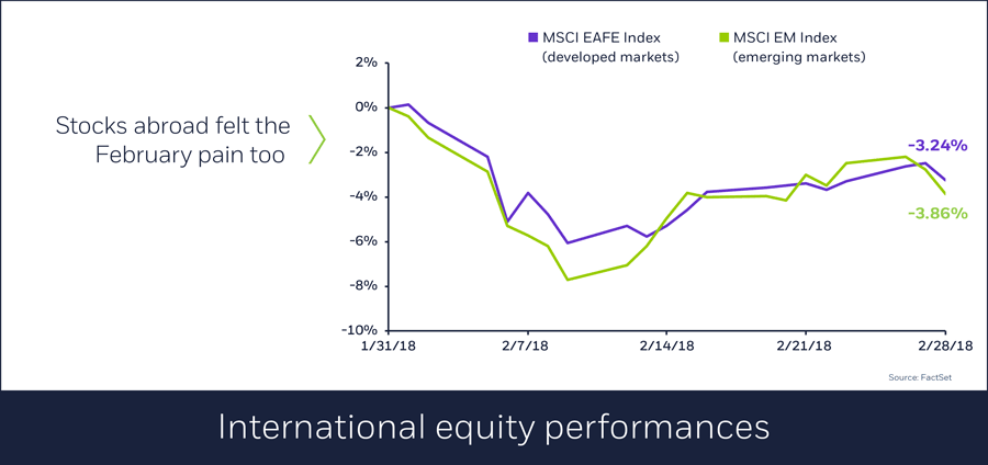 International equity performances, 03/01/2018