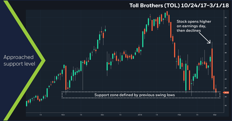 Toll Brothers (TOL) 10/24/17–3/1/18