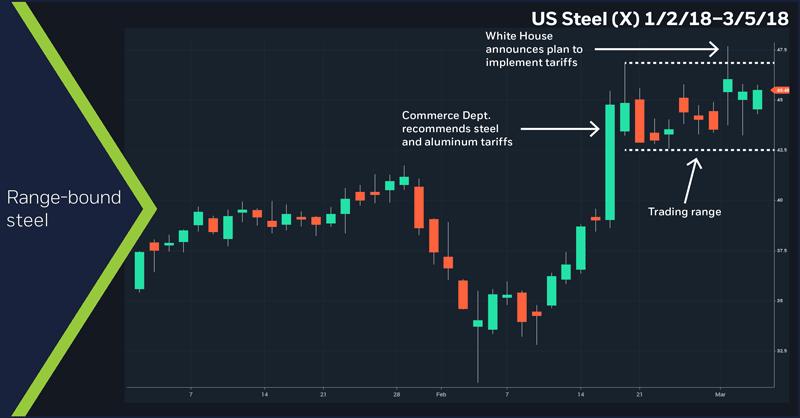 US Steel (X), 1/2/18–3/5/18