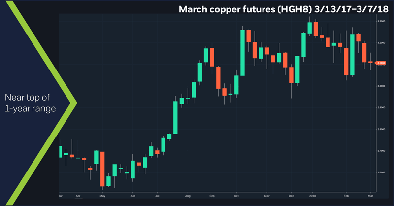 March copper futures (HGH8), 3/13/17–3/7/18