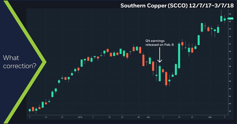 Southern Copper (SCCO), 12/7/17–3/7/18