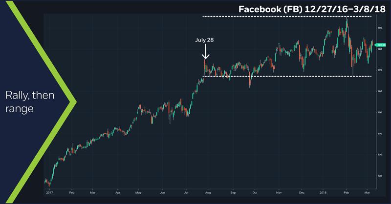 Facebook (FB), 12/28/16–3/8/18