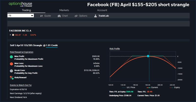 Facebook (FB) April $155-$205 short strangle