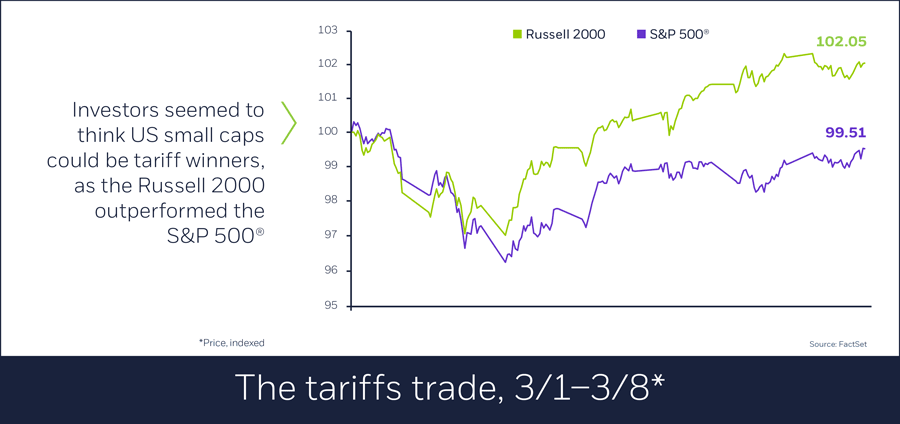 The tariffs trade, 3/1/–3/8