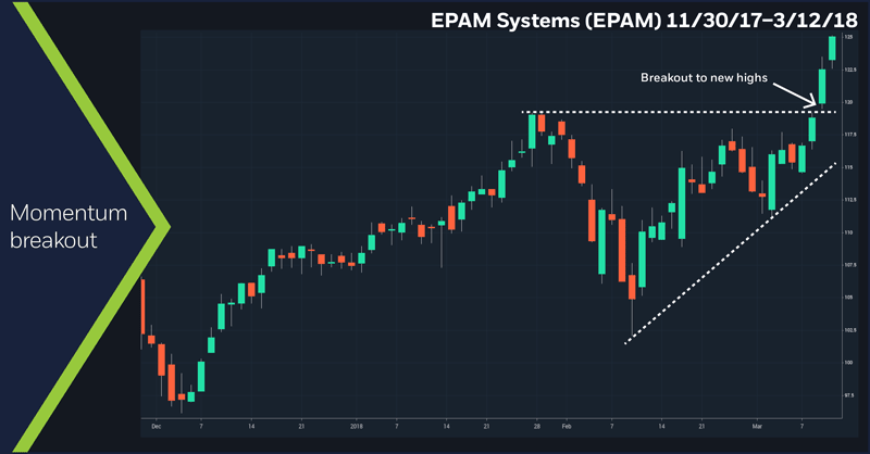 EPAM Systems (EPAM), 11/30/17–3/12/18