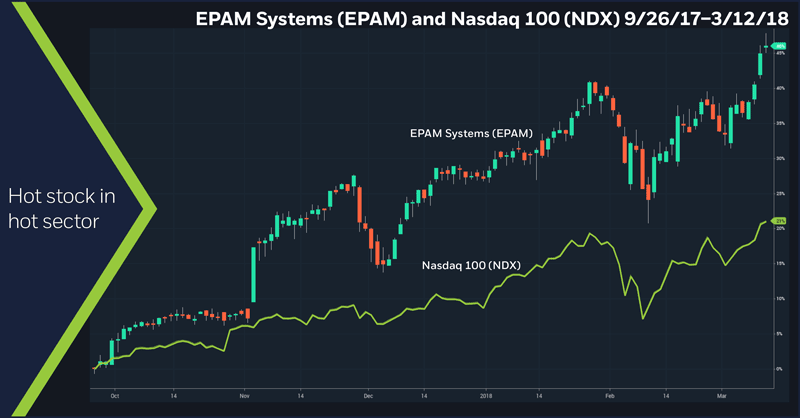 EPAM Systems (EPAM) and Nasdaq 100 (NDX), 9/26/17–3/12/18