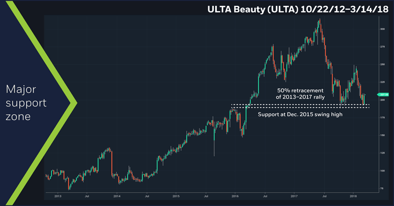 ULTA Beauty (ULTA), 10/22/12–3/14/18. Weekly ULTA price chart.