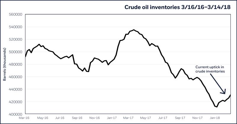 Crude oil inventories, 3/16/16–3/14/18