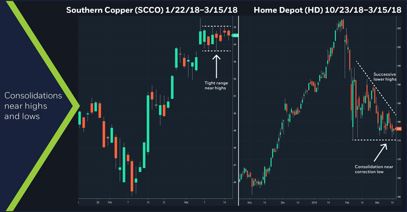 Southern Copper (SCCO) 1/22/18–3/15/18. Home Depot (HD) 10/23/18–3/15/18
