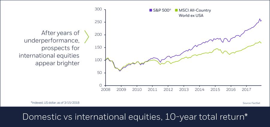 International markets can add flavor to portfolio mix, 3/16/18