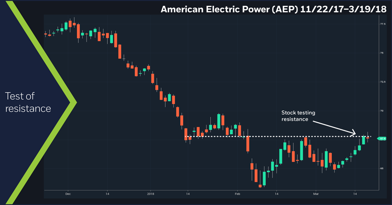 American Electric Power (AEP) 11/22/17–3/19/18. Test of resistance. Daily AEP price chart.