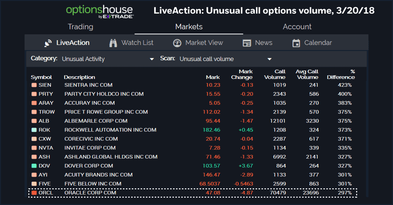 LiveAction scan: ORCL, unusual call option volume.