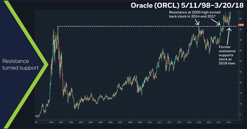 Oracle (ORCL) 5/11/98–3/20/18. ORCL weekly price chart. Resistance turned support
