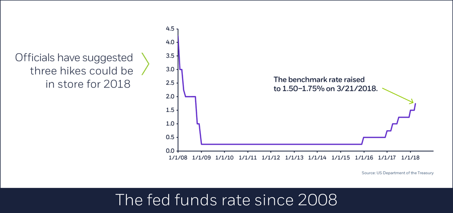 The fed funds rate since 2008, 3/21/2018