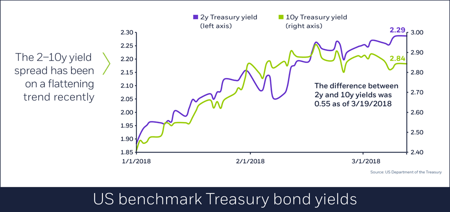 US benchmark Treasury bond yields, 3/21/2018