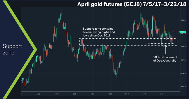 April gold futures (GCM8) 7/5/17–3/22/18. Daily gold price chart support zone