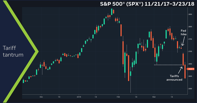 S&P 500 (SPX) daily price chart, 11/21/17 – 3/23/18. FOMC announcement, China tariff announcement
