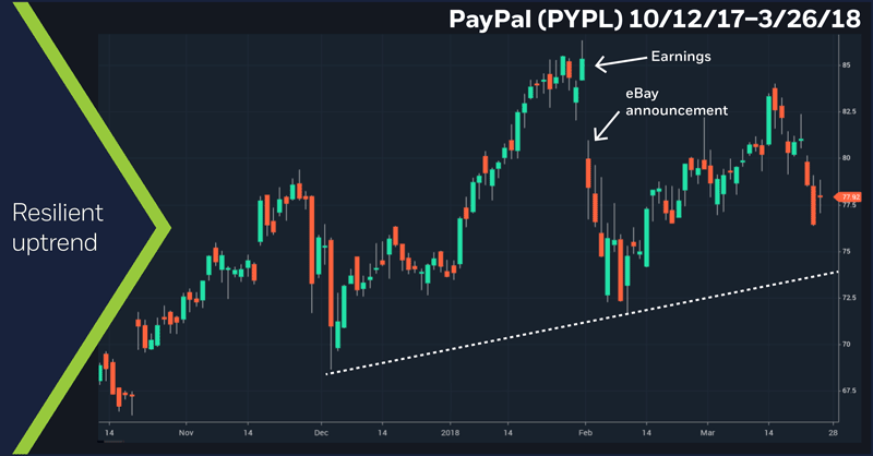 PayPal (PYPL) 10/12/17–3/26/18. Recent PayPal uptrend