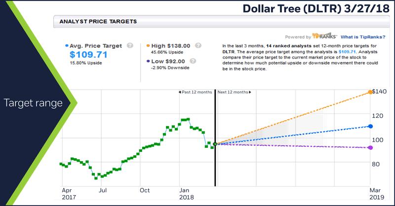 Dollar Tree (DLTR) 3/27/18. Dollar Tree (DLTR) analyst price targets