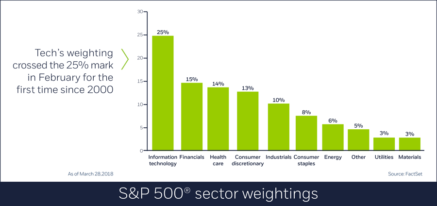 S&P 500 sector weightings, 3/28/18