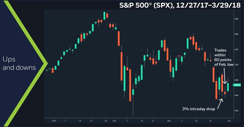 S&P 500 (SPX) 12/27/17 – 3/29/18. S&P 500 daily price chart